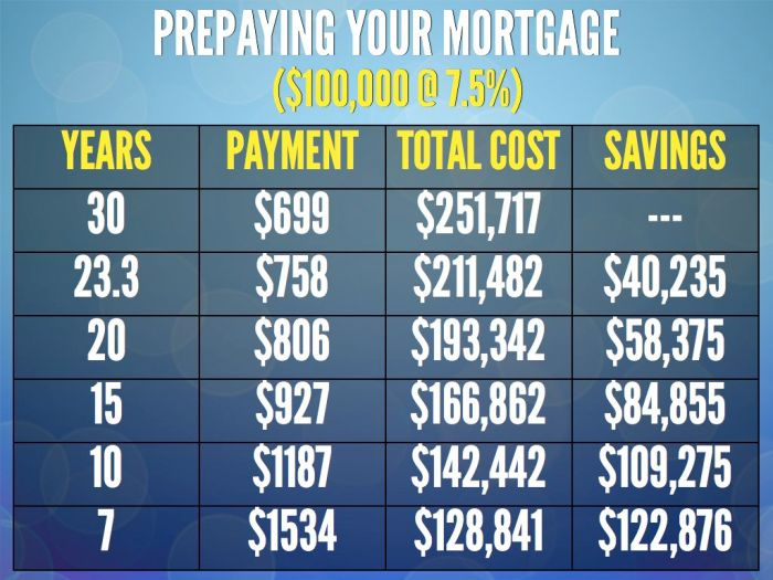 Prepaying Your Mortgage.026